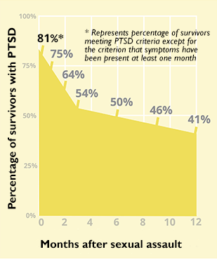 chart showing rate of PTSD among sexual assault survivors