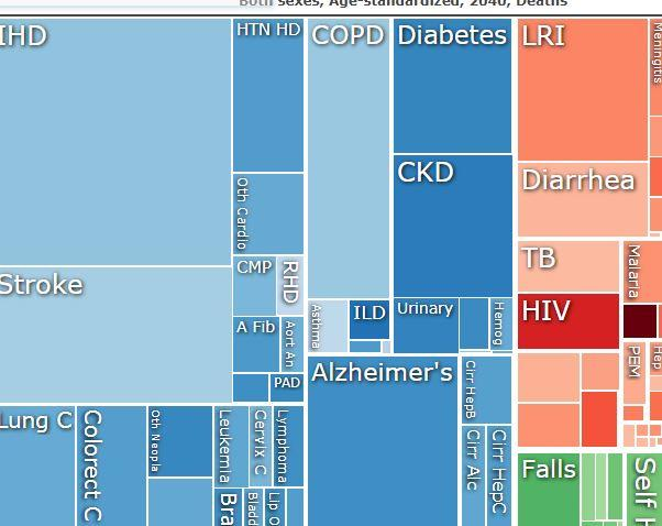 Chart of varying causes of death shown in different colors