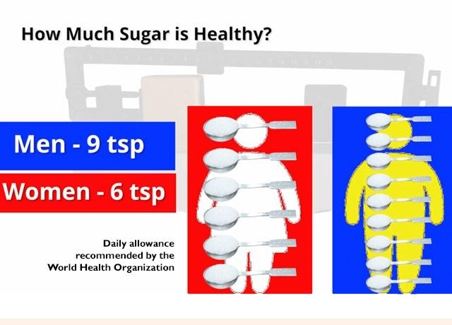 illustration of man and woman and recommended daily allowance of sugar