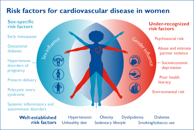 graphic of women's health risk for cardiovascular disease