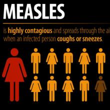 infographic on measles transmission