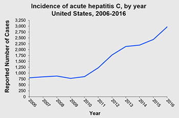 chart showing hepatitis C incidence in the United States 2006-2016