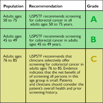 chart of USPSTF colorectal cancer screening guidelines